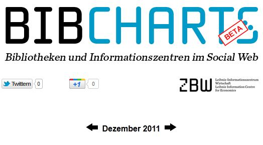BibCharts Beta